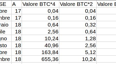 L' ethereum sorpasserà il bitcoin per capitalizzazione?